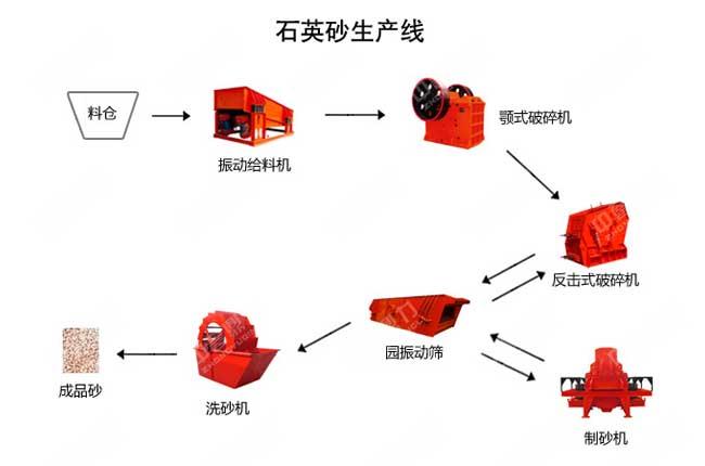 石英石制砂生产线流程图