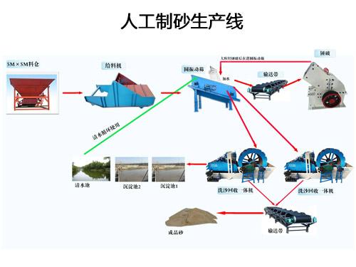 人工制砂生产线